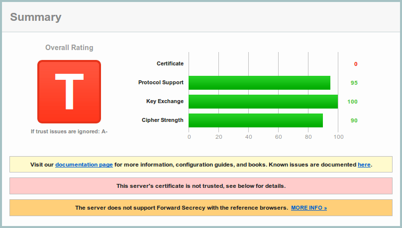 Qualys gives CherryPy on pyOpenSSL 0.14 A-